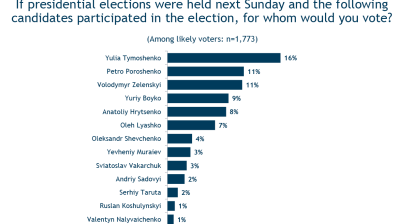 New poll says Yulia Tymoshenko wins Ukraine's presidential elections in all scenarios