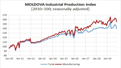 Moldova's industrial output up 2.5% y/y in 11M19
