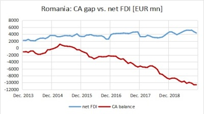 Romania's external debt rises on chronic wide CA gap