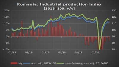 Romania's industrial recovery paused in November