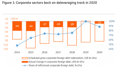 ING: Russian corporates are back to foreign debt redemption in 2020
