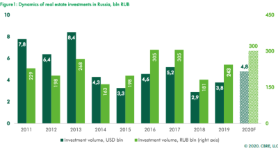 BRICKS & MORTAR: Russian real estate ready for takeoff in 2020