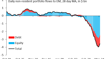Is the pace of outflows from EMs starting to slow?