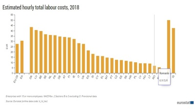 Hourly labour cost in Romania 25% of EU28 average in 2018
