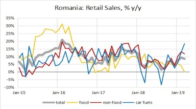 Consumption the main growth driver in Romania as retail sales soar in 1Q19