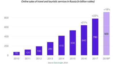 Russia's Tinkoff Bank positions itself on Russia's $15bn online travel market