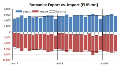 Romania's trade gap keeps widening as imports are particularly robust