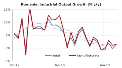 Romania's industry maintains sluggish growth in April