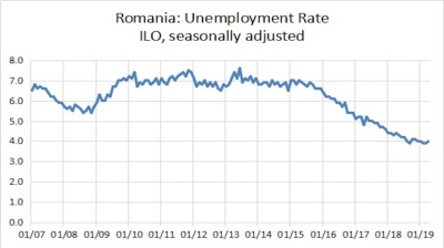 Romania's unemployment remains at past decades' low