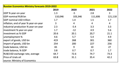 Russia's Economy Ministry releases fresh forecasts for 2020 and beyond on June 18.