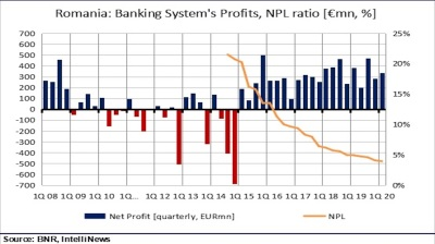 Romanian banks post 9% y/y smaller profit in Q1