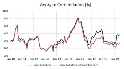 Georgia's inflation eases to 4.3% y/y in June as food prices moderate