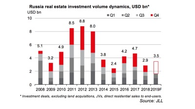 Russia real estate investment volumes up by a quarter to $1.6bn in 1H2019