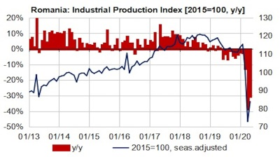 Romania's industrial output enters recovery mode in May