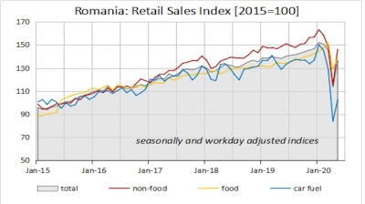 Romania's retail sales still 5.4% down y/y in May