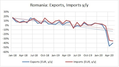 Romania's trade gap narrows in May despite weak exports
