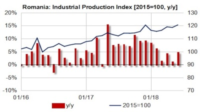 Romania's industrial growth eases to 3.2% y/y in Q2