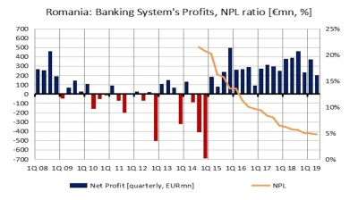 Romanian banks' profits roughly halve y/y in Q2