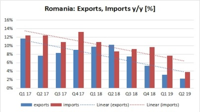 Romania's trade gap narrows by 13% y/y in Q2