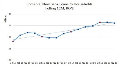 New loans to Romanian households down 3.6% y/y in Q2