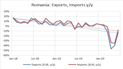 Romania's exports continue recovering in June