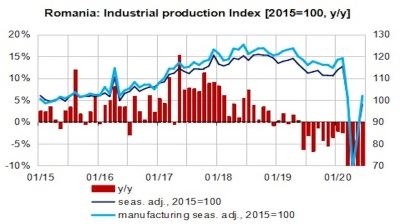 Romania's June industrial production still lags 15% behind pre-crisis level