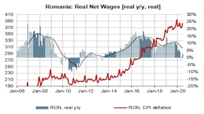 Wages in Romania grow in Q2