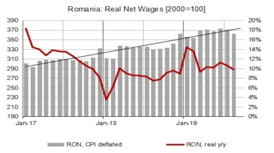 Wages in Romania maintain robust growth around 10% y/y in August