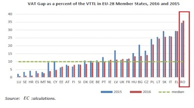 Romania's VAT collection rate weakest among EU-28