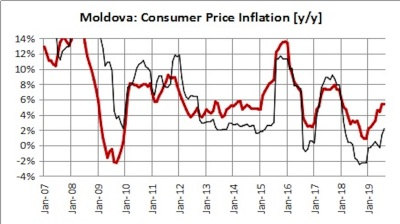 Moldova's inflation marginally up to 5.5% y/y in August
