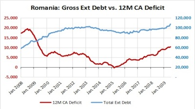 Romania's 12-month CA deficit hits 4.9% of GDP at end-July