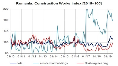 Romania's construction sector soars by 41% y/y in July