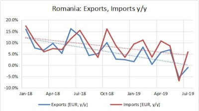 Romania's trade gap widens by nearly 40% y/y in July