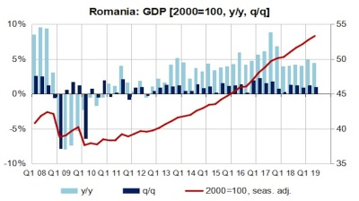 Construction pushes Romania's GDP up 4.4% y/y in Q2