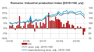 Romania's industrial output at two-year low