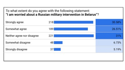 What Belarus' neighbours think about the revolution