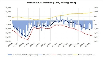 Romania's current account gap narrows as an upside effect of crisis