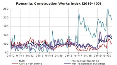 Romania's construction sector shows strong growth in 7M20 despite pandemic