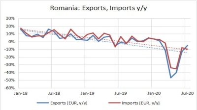Romania's exports return to pre-crisis slow deceleration path