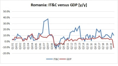 Romania's IT sector defies coronacrisis with robust growth in 2Q20