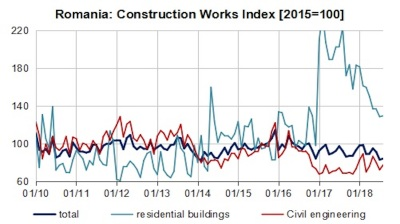 Romania's construction index plunges over 10% y/y in August