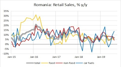 Romania's retail sales up 6.7% y/y in August