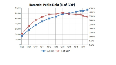 Romania's debt-to-GDP ratio 2.5pp down y/y as of end-August