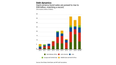 IMF Blog: Frontier market borrowing binge