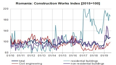 Romania's construction market maintains solid growth in Q3