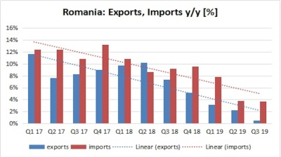 Romania's sluggish Q3 exports raise questions about still buoyant import-driven consumption