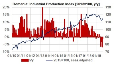 Romania's industrial production sees sharpest correction in past decade