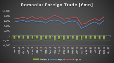 Romania's exports keep recovering, but trade gap surges in September