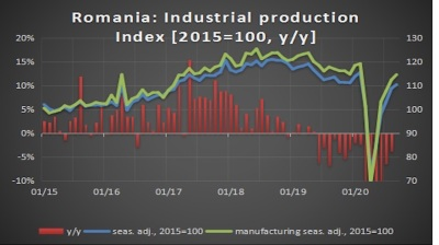 Romania's industry close to positive growth in September