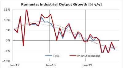 Romania's industry marks steepest decline since 2009 recession